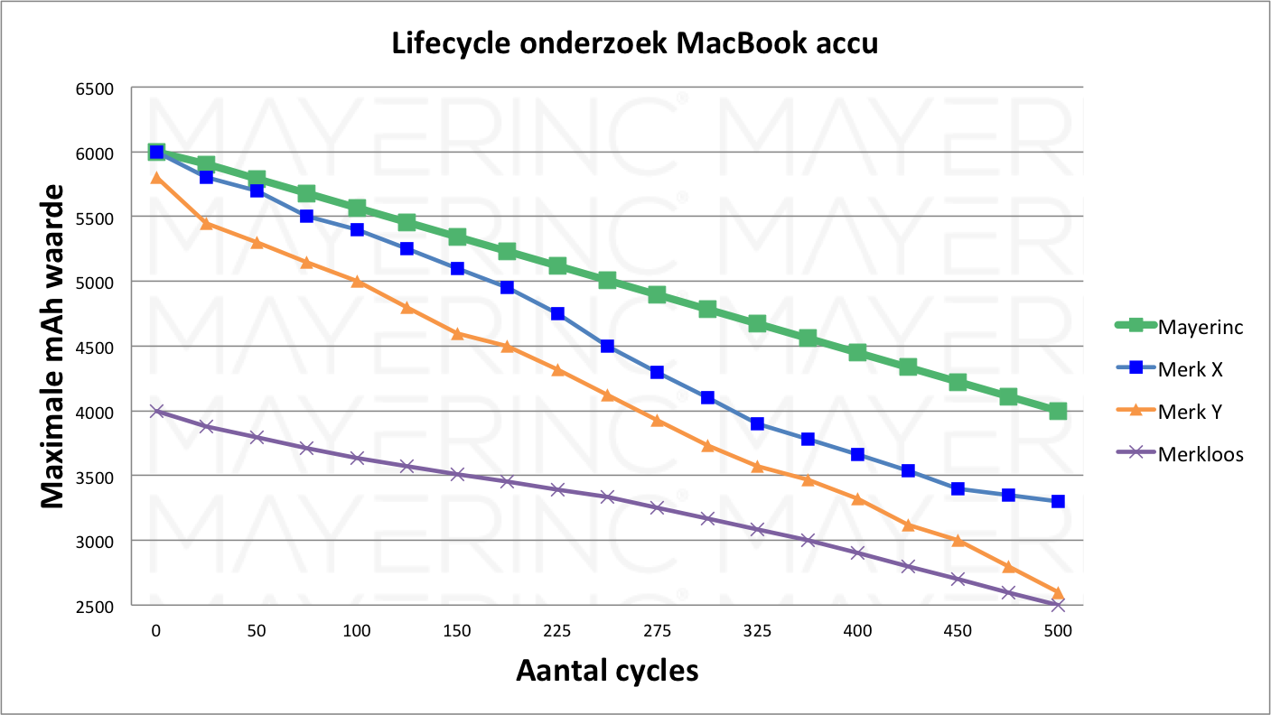 Onderzoek MacBook accu's lifecycle test